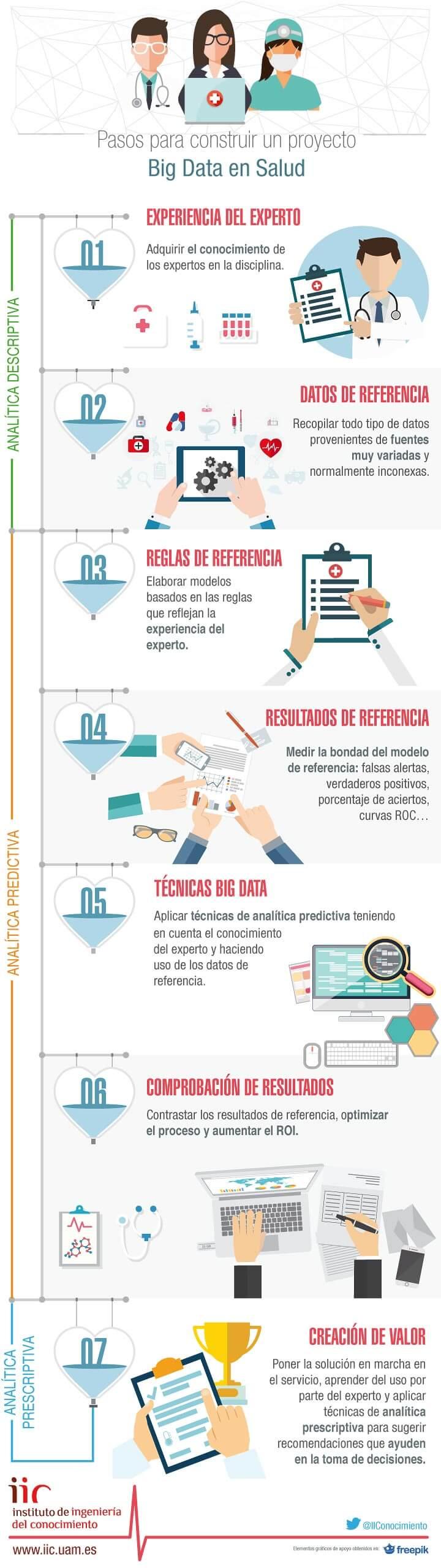 Infografía sobre health
