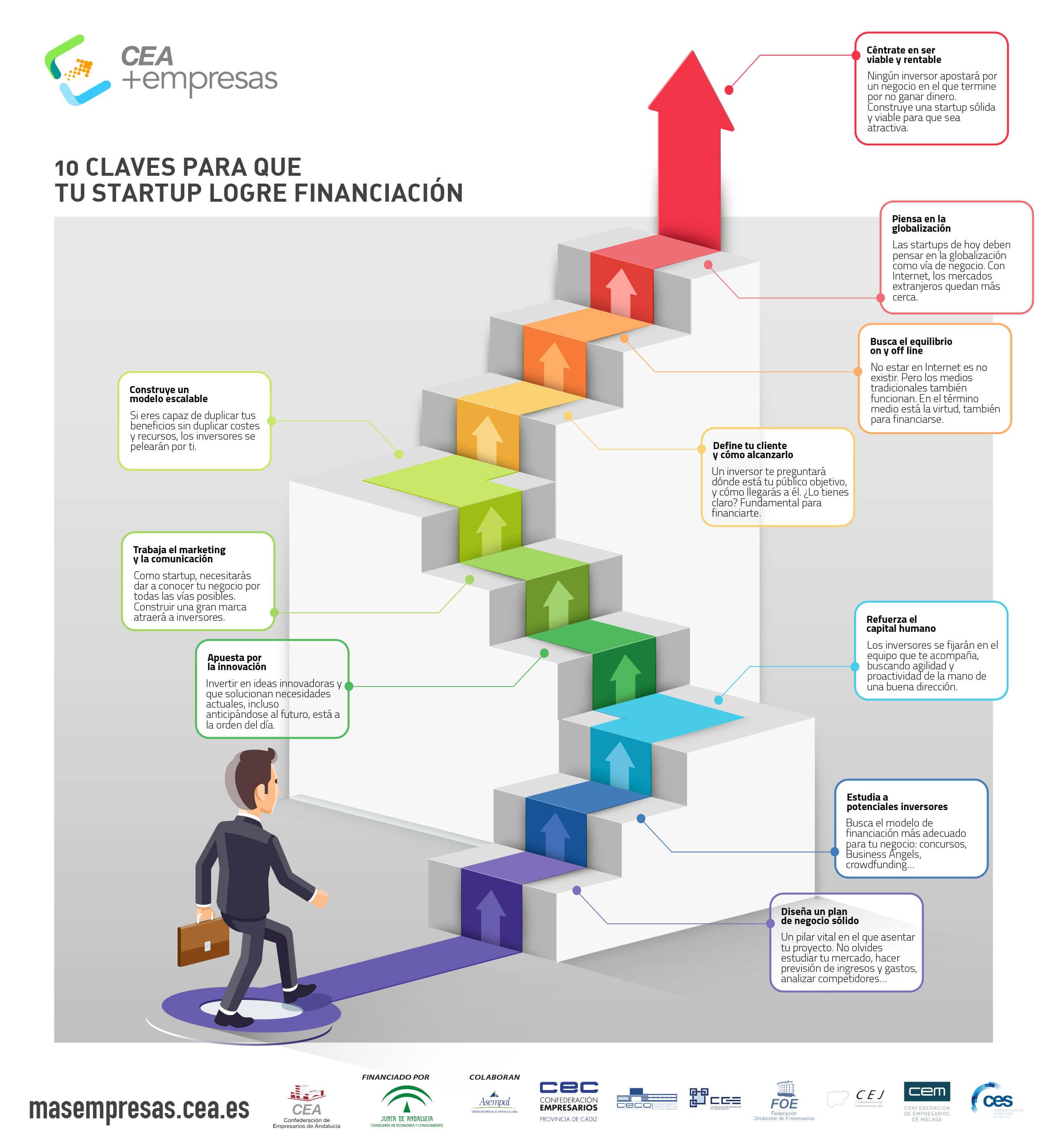 Infografía sobre Emprendedores