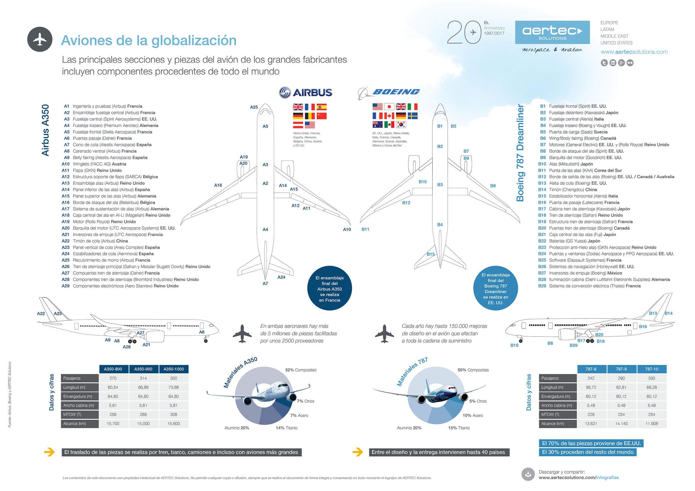 Infografía sobre IoT