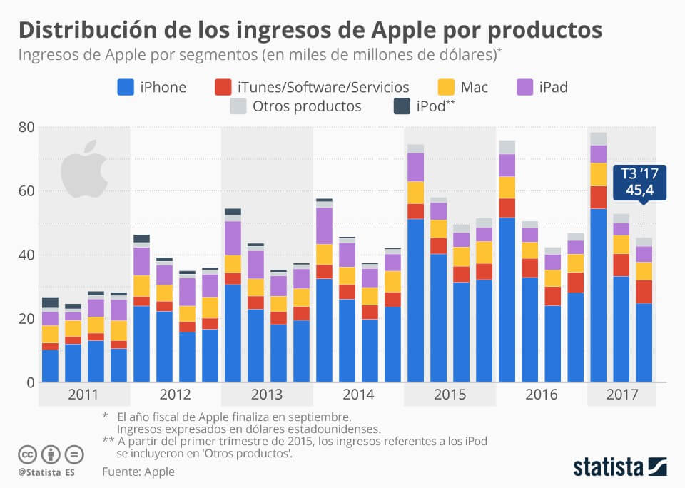 Infografía sobre apple
