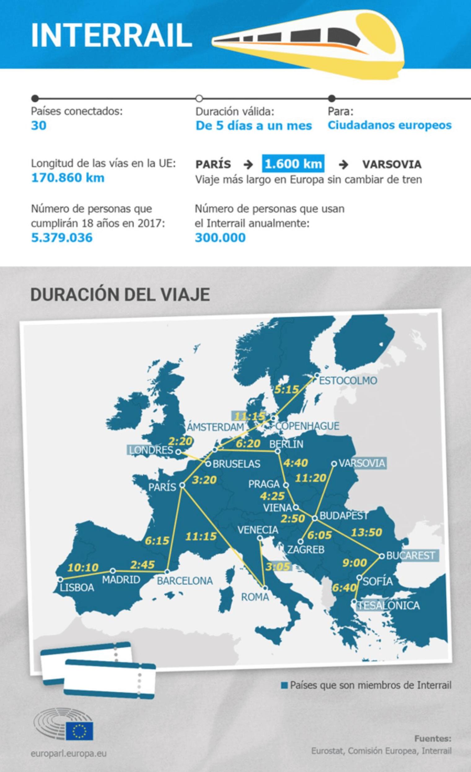 Infografía sobre Turismo