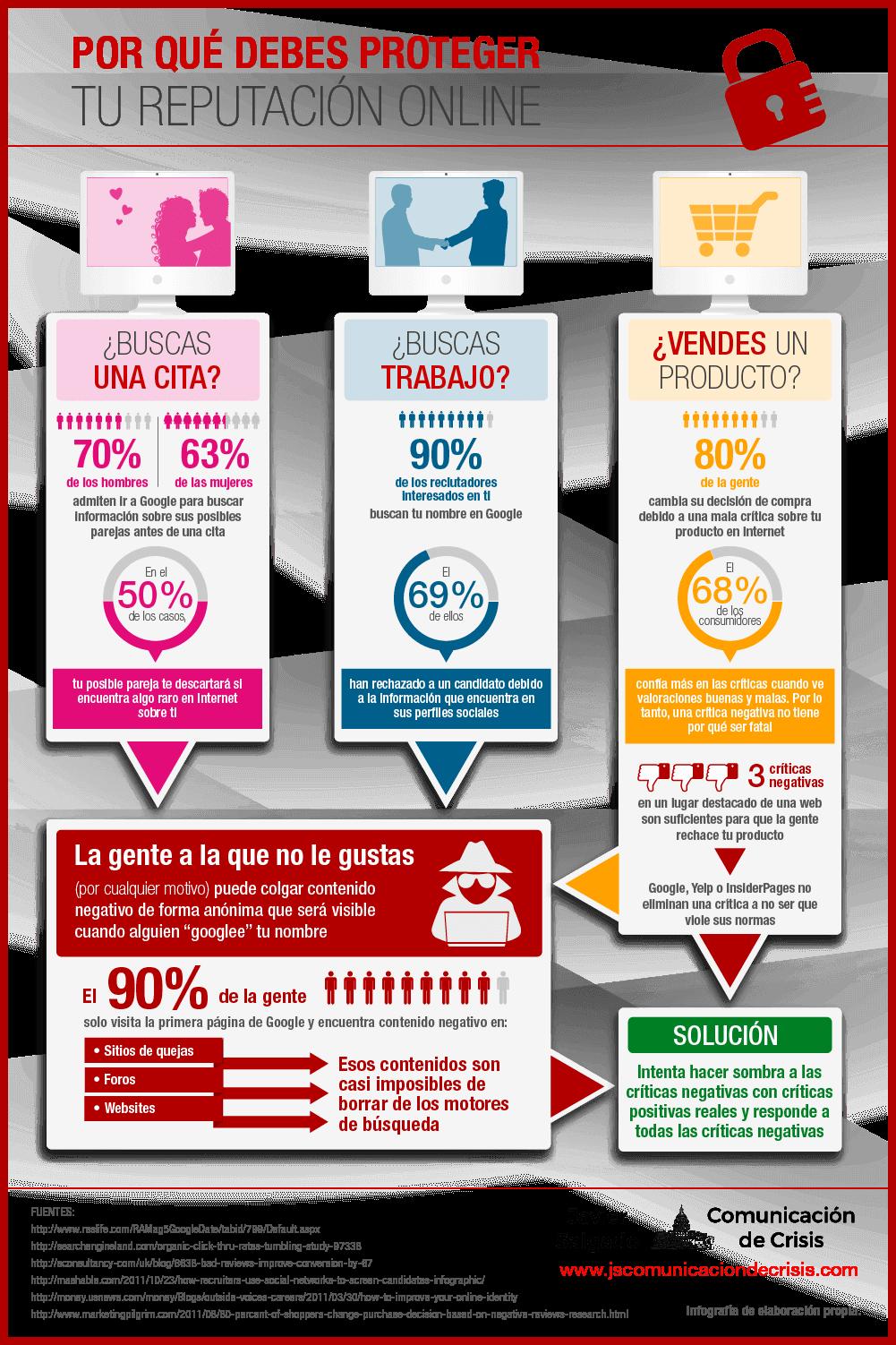 Infografía sobre Inbound Marketing