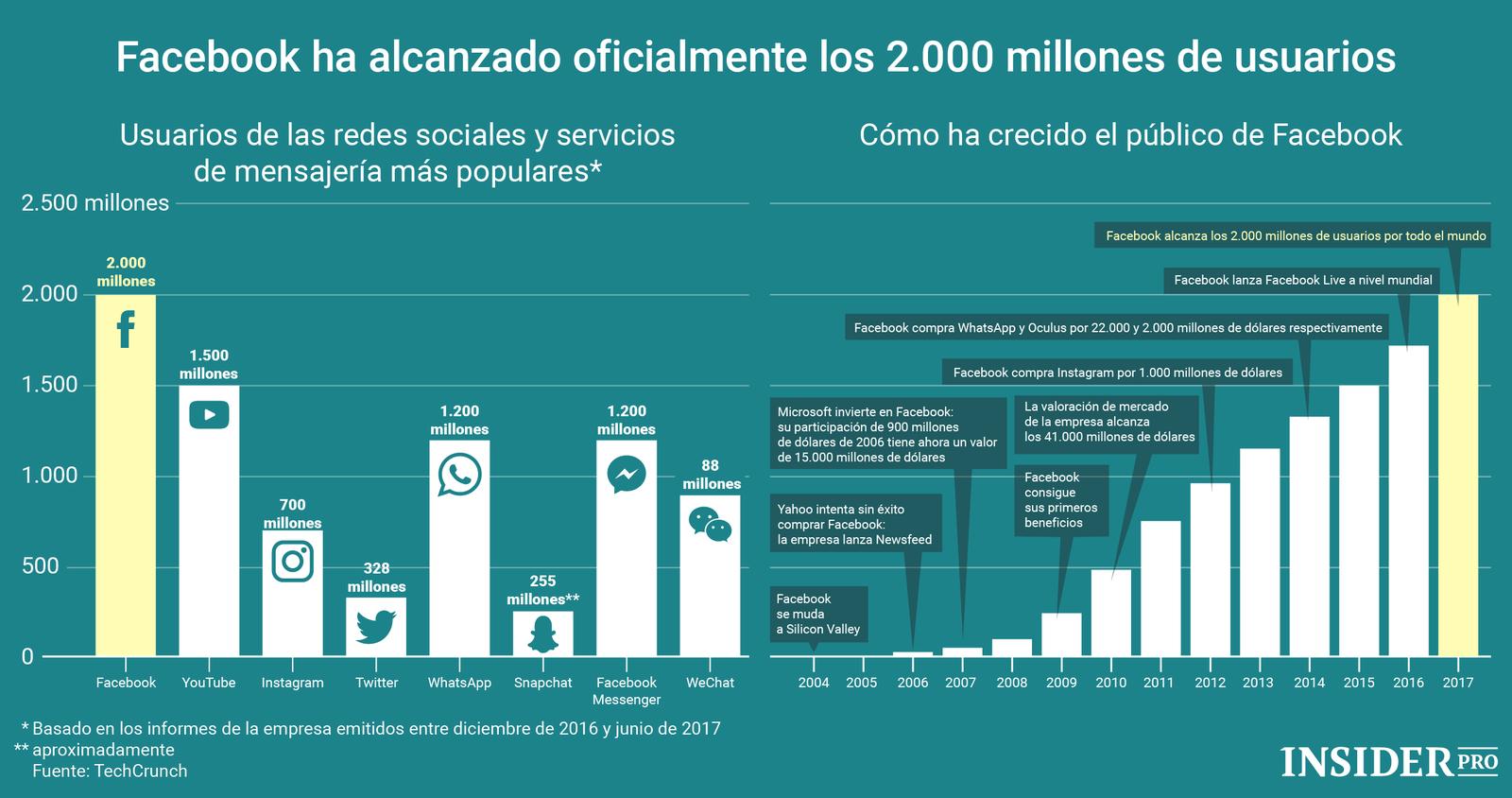 Infografía sobre Redes Sociales