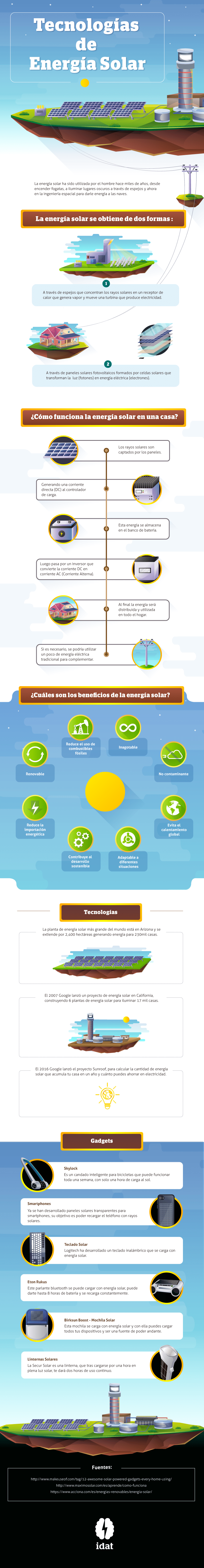 Infografía sobre Ambiente