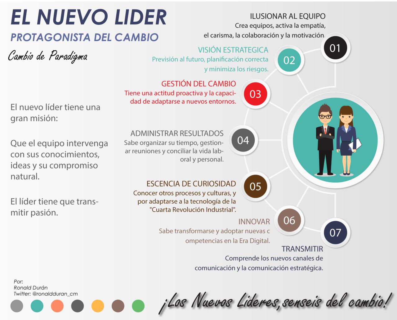 Infografía sobre Liderazgo
