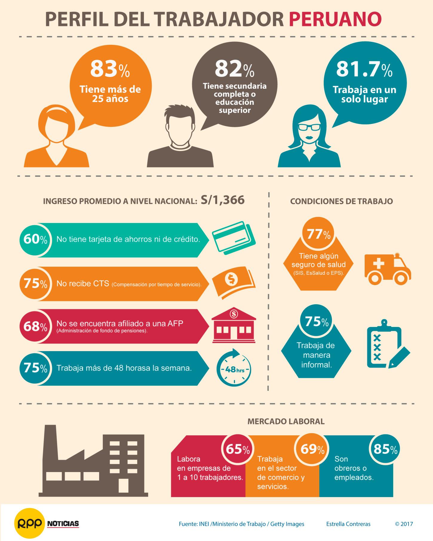 Infografía sobre Recursos Humanos
