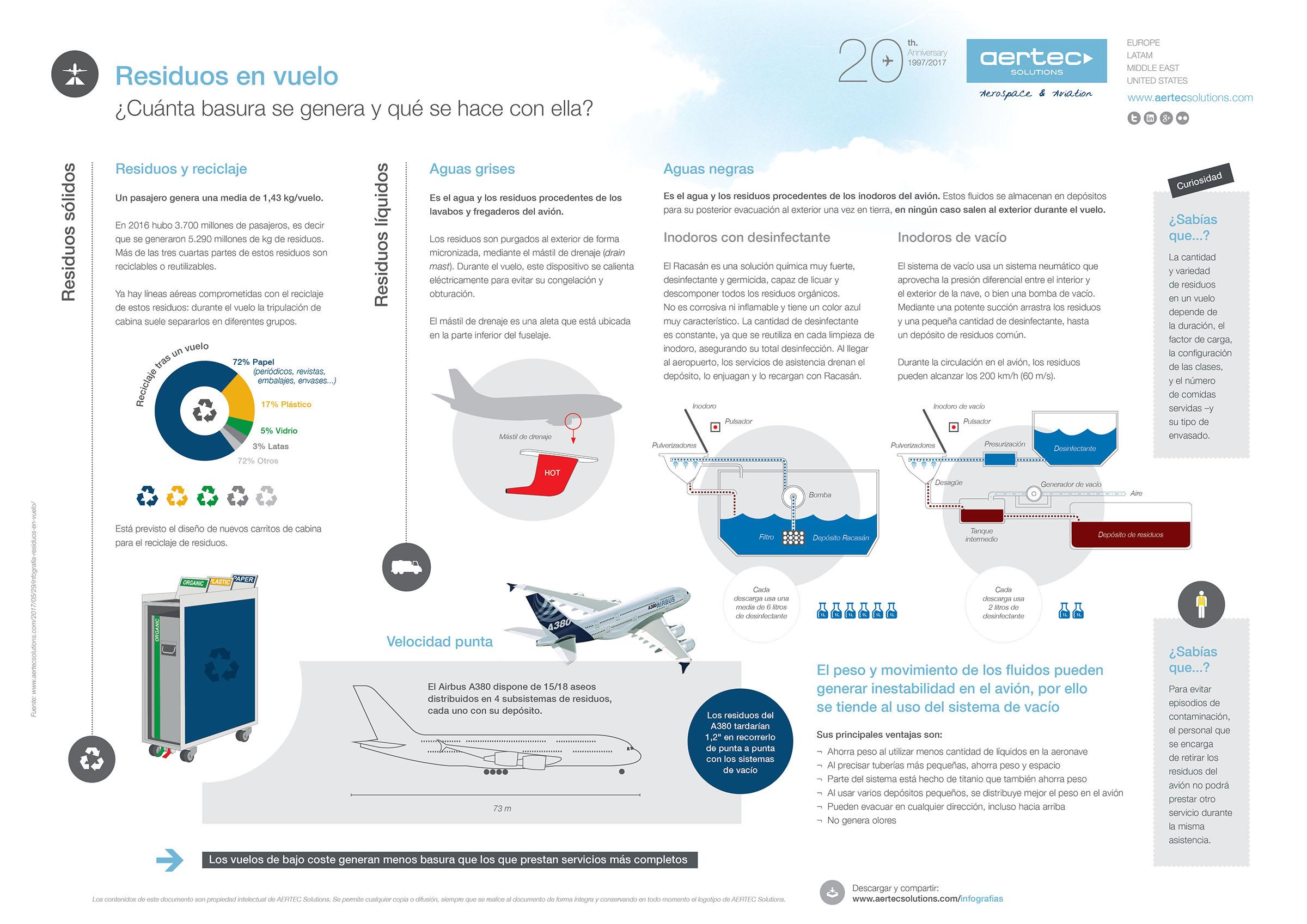 Infografía sobre medioambiente
