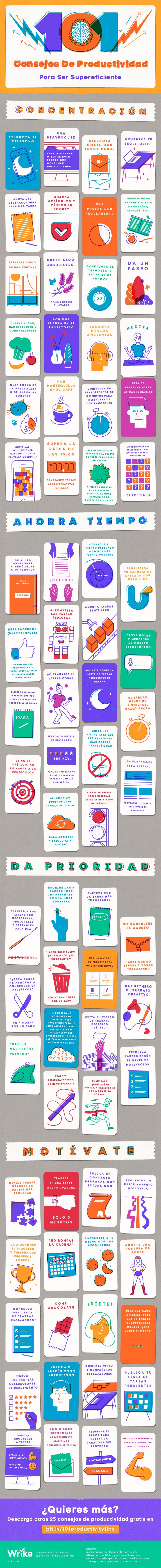 Infografía sobre Productividad