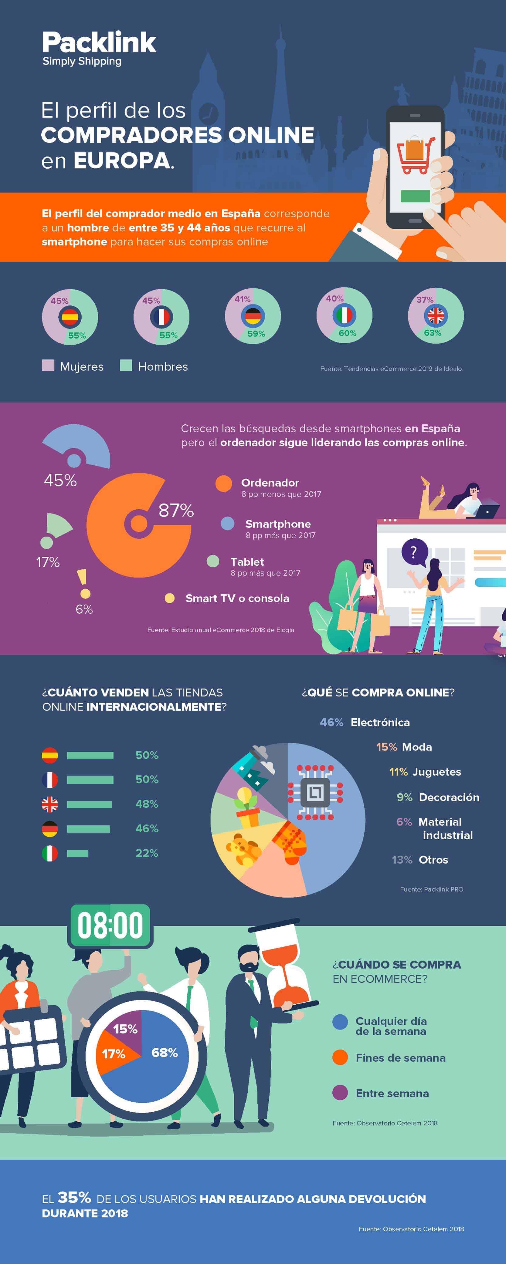 Cómo son los compradores online en Europa (Infografía)