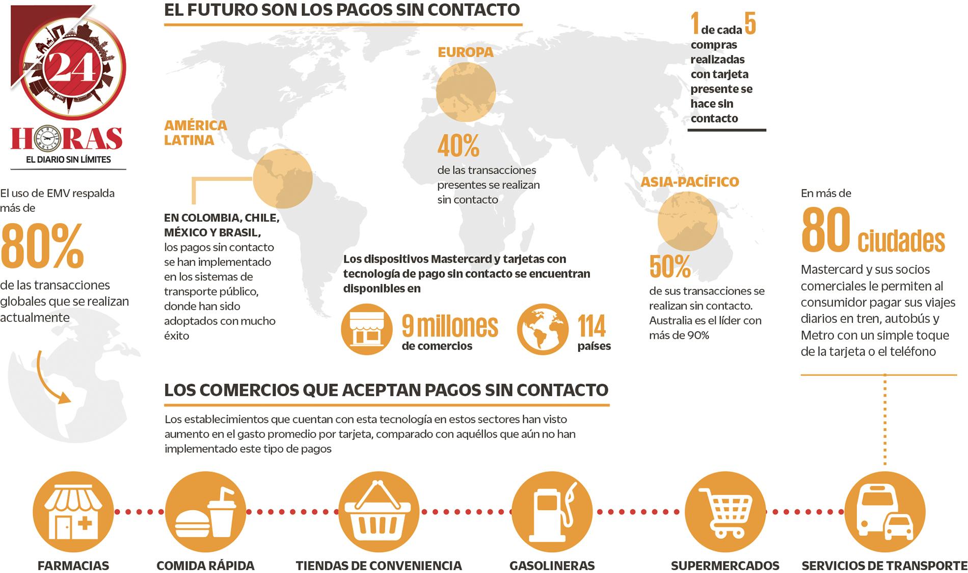 Pagos sin contacto, la tecnología que busca conquistar a México (+Infografía)