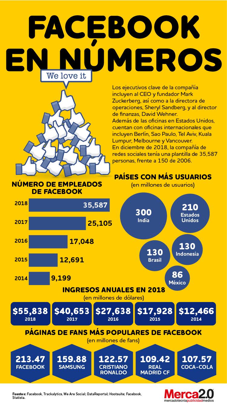 Infografía: Así crecen los números de Facebook