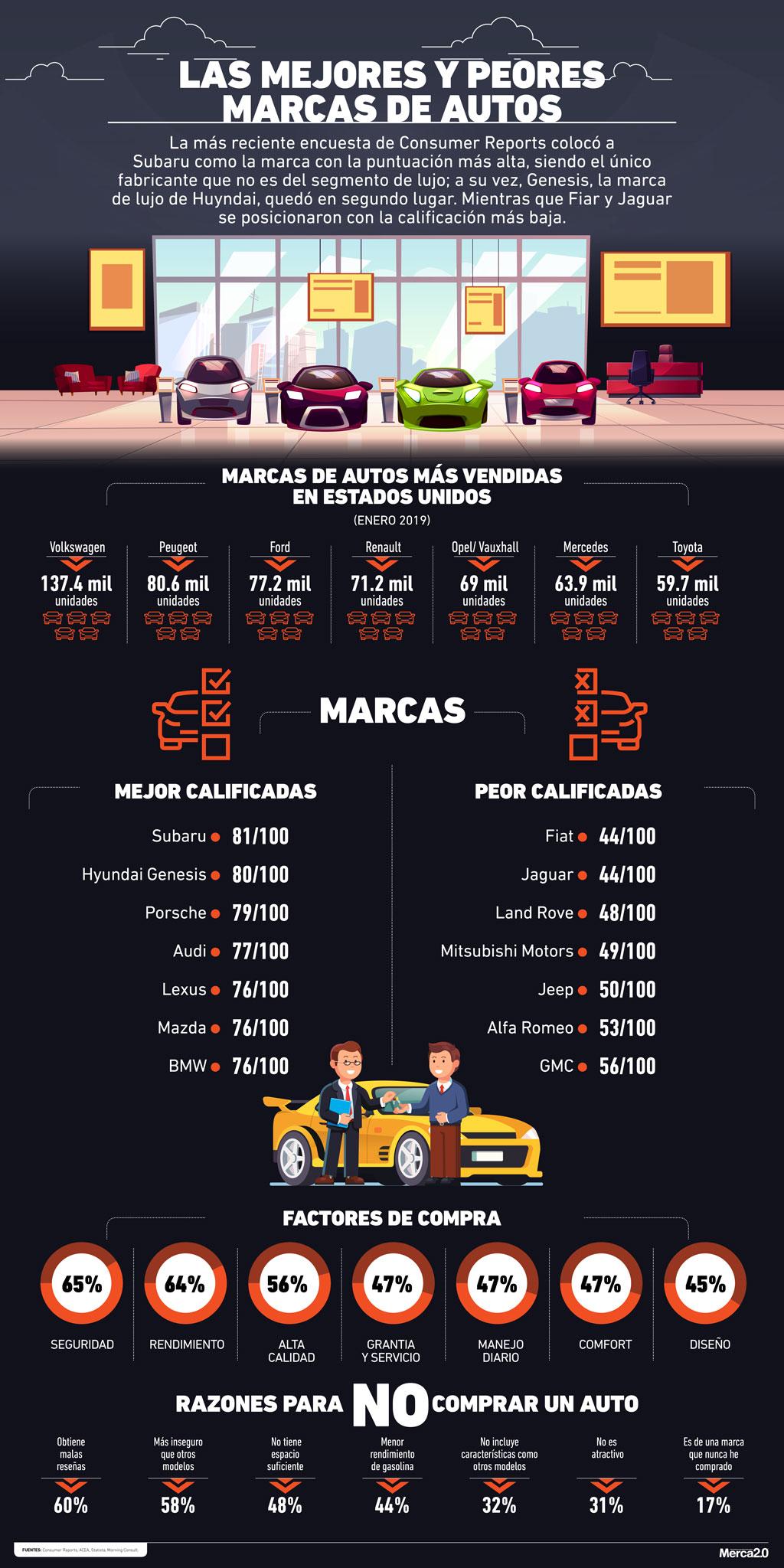 infografia_mejores_o_peores_autos