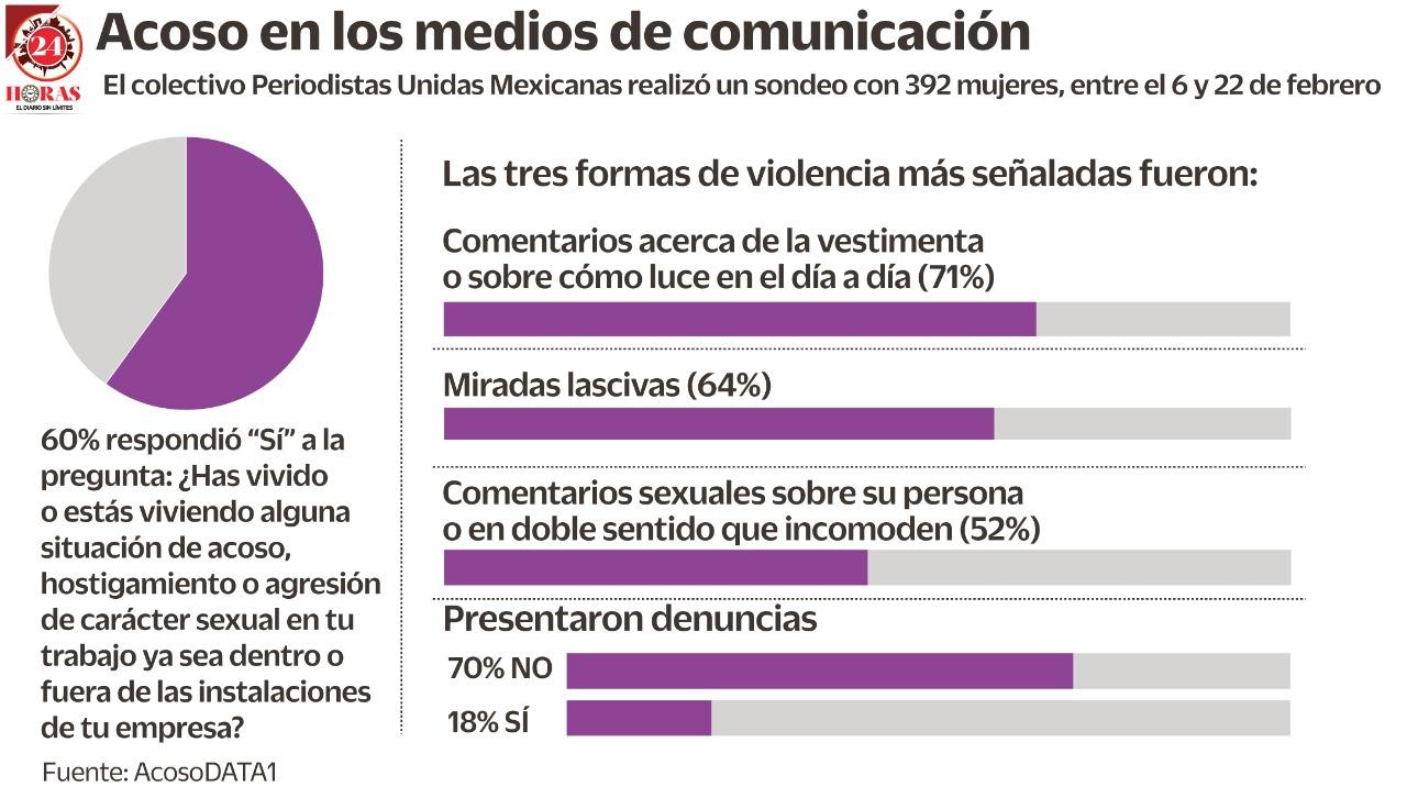 Impacta #MeToo al gremio periodístico (+Infografía)