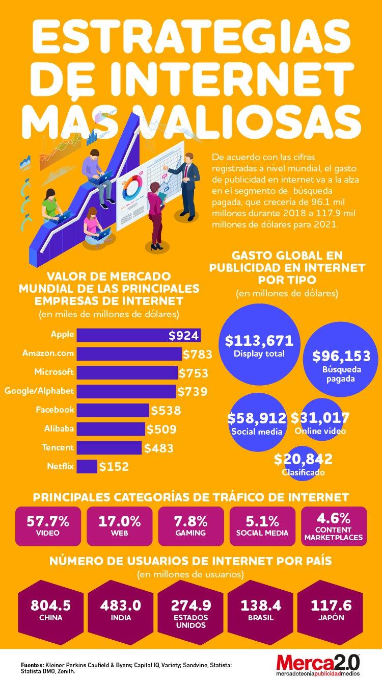 Infografía: Las estrategias web más valiosas