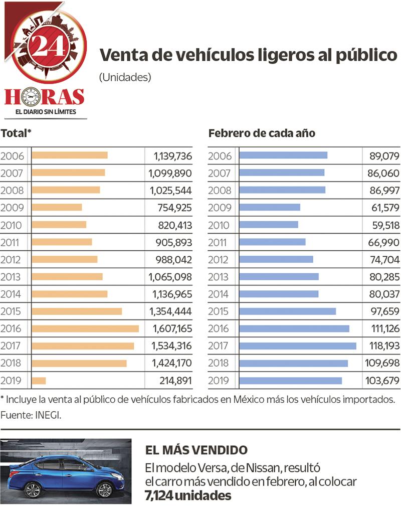 Venta de carros en México cae a su peor nivel desde 2015: INEGI (+Infografía)