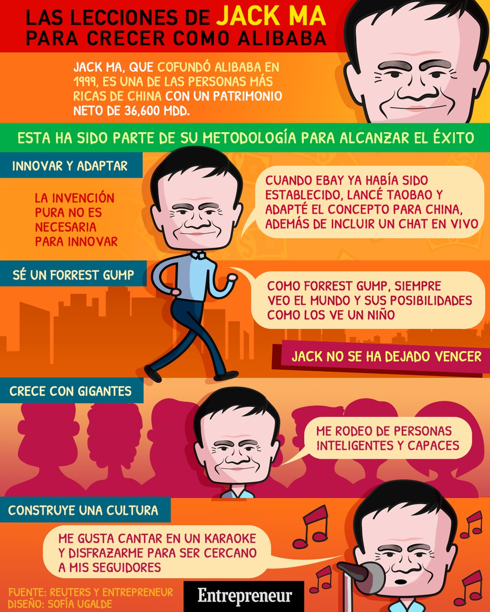Infografía: Lecciones del hombre más rico de China para crecer tu negocio