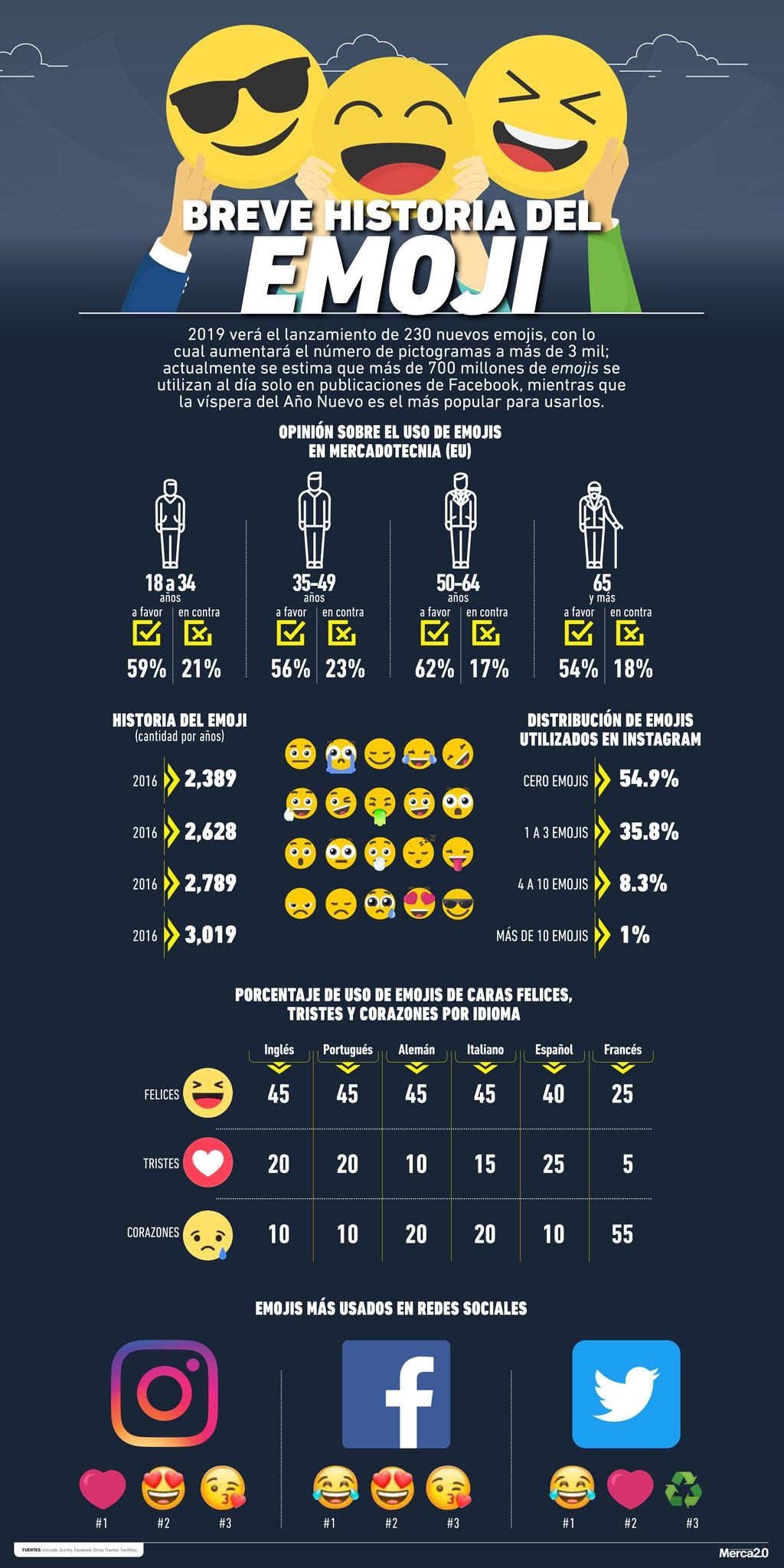 conociendo los emojis