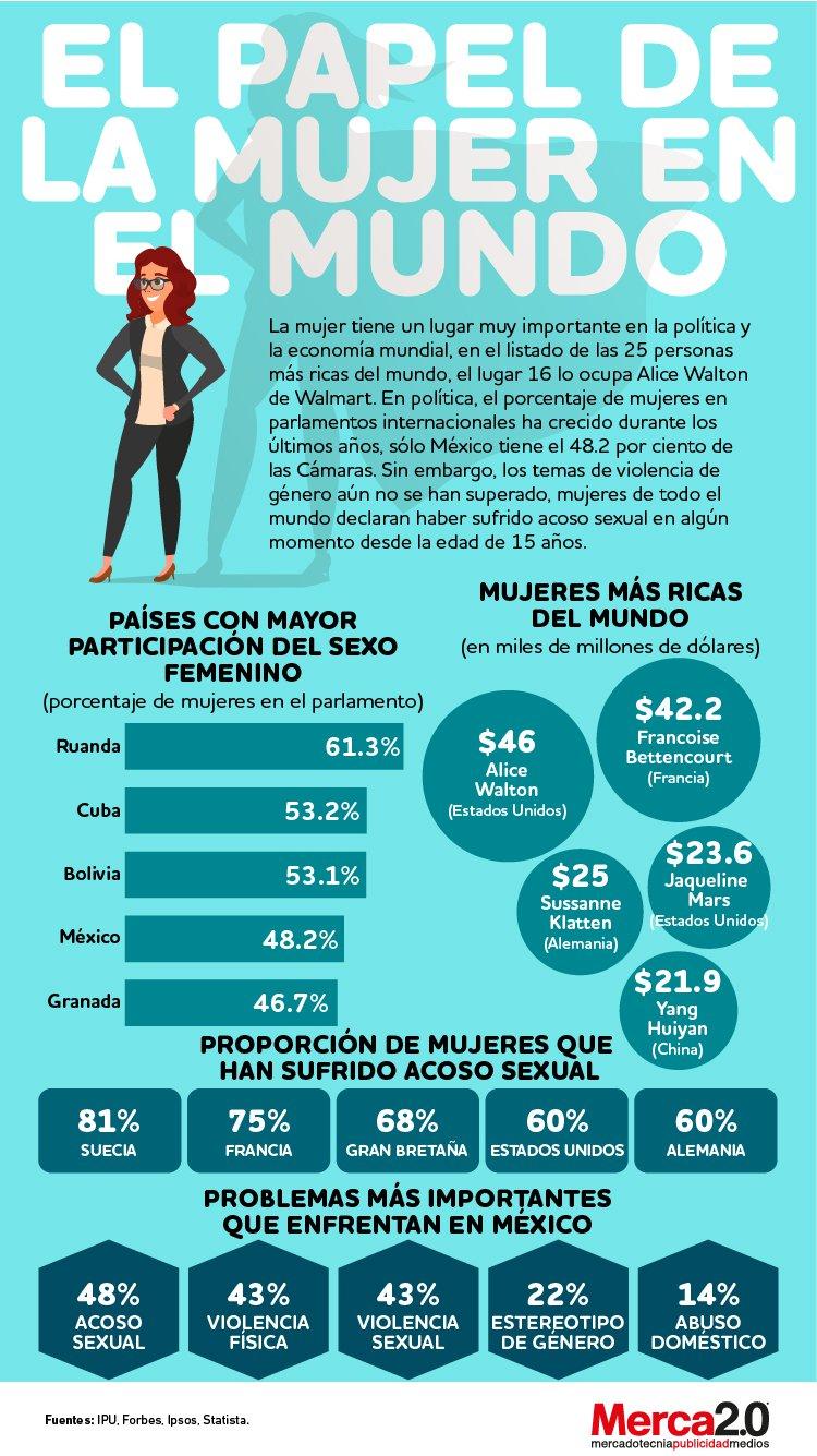 Infografía: El papel de la mujer en el mundo