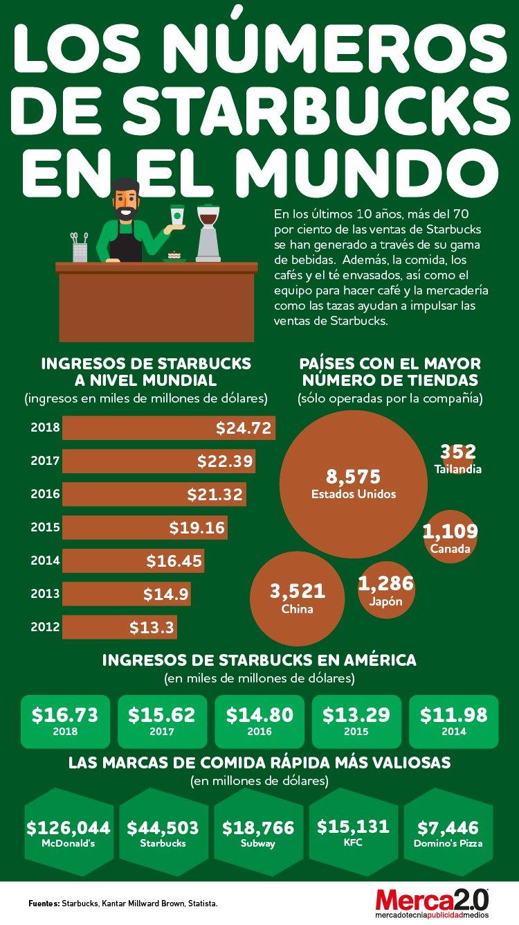 Infografía: Los números de Starbucks en el mundo