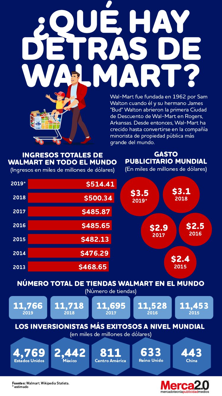 Infografía: ¿Qué hay detrás de Wal Mart?