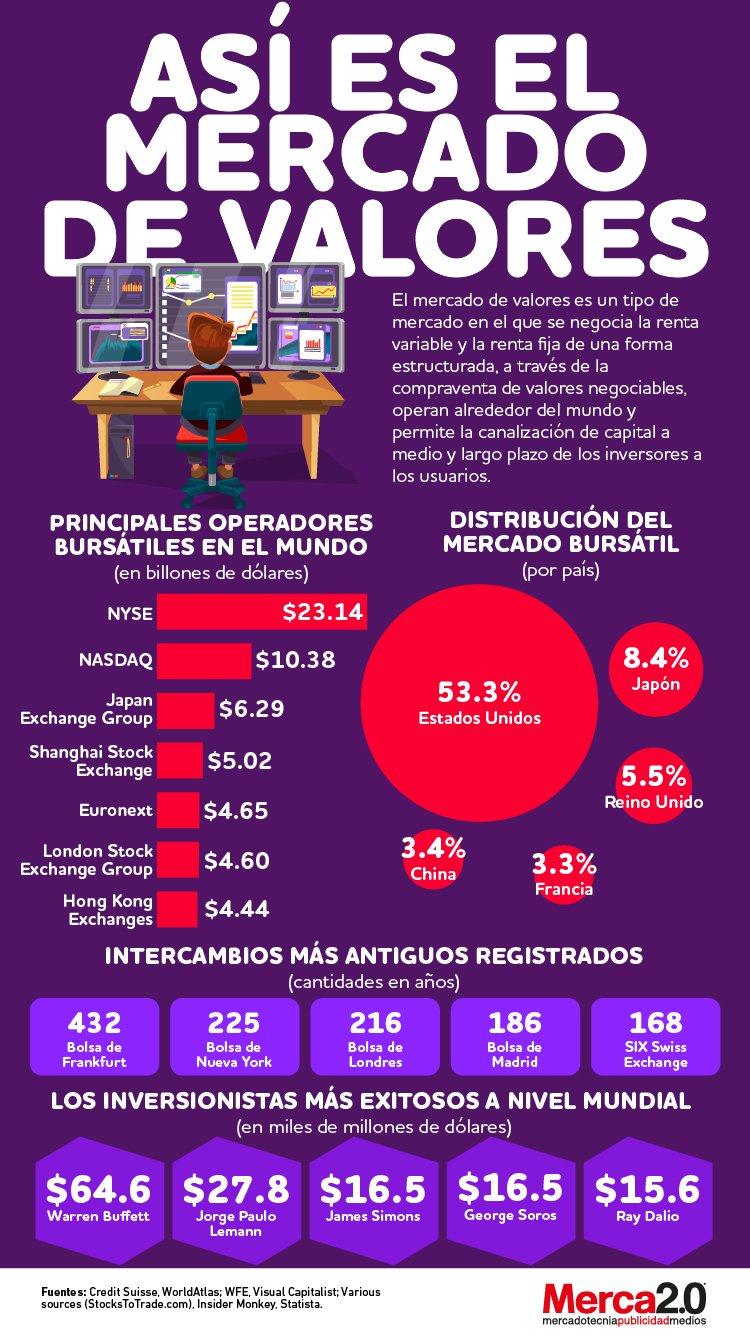 Infografía: Así es el mercado de valores