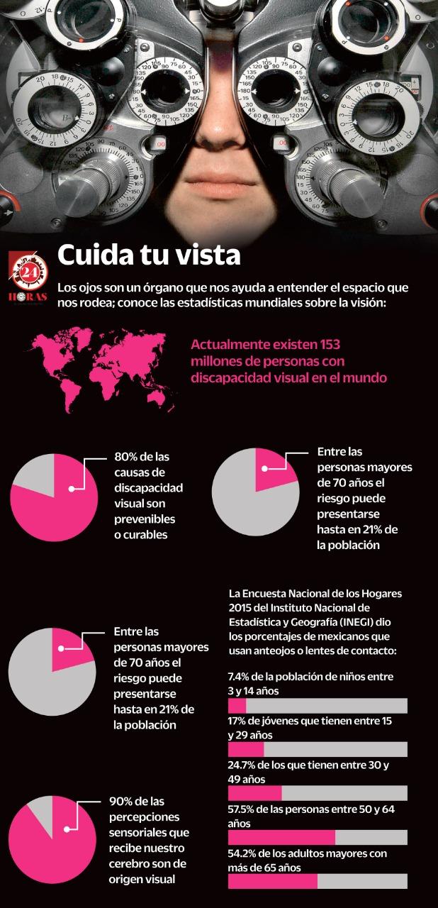 Échale un ojo a tus ojos (+Infografía)