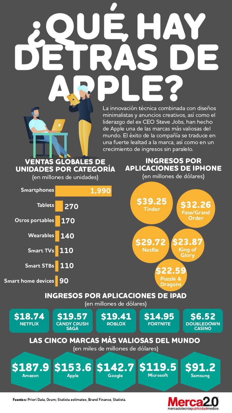 Infografía: ¿Qué hay detrás de Apple?