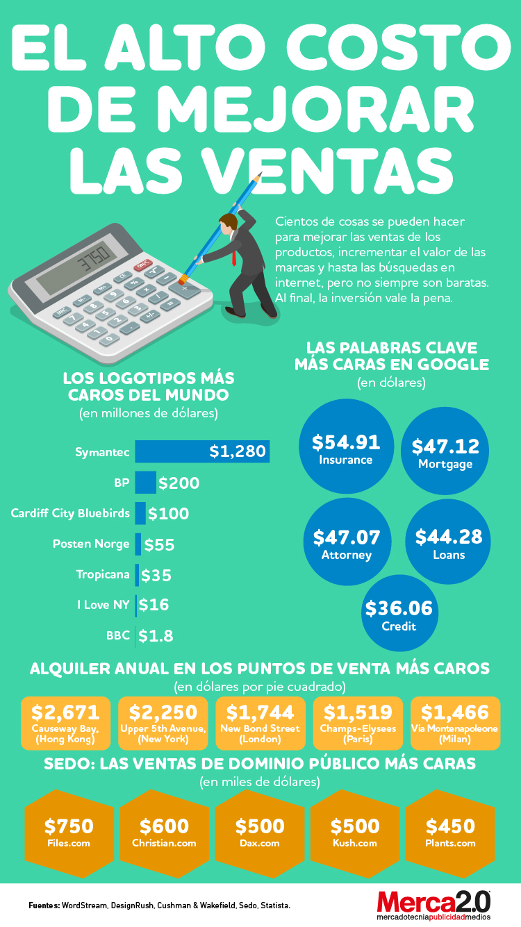 Infografía: el alto costo de incrementar las ventas en el marketing