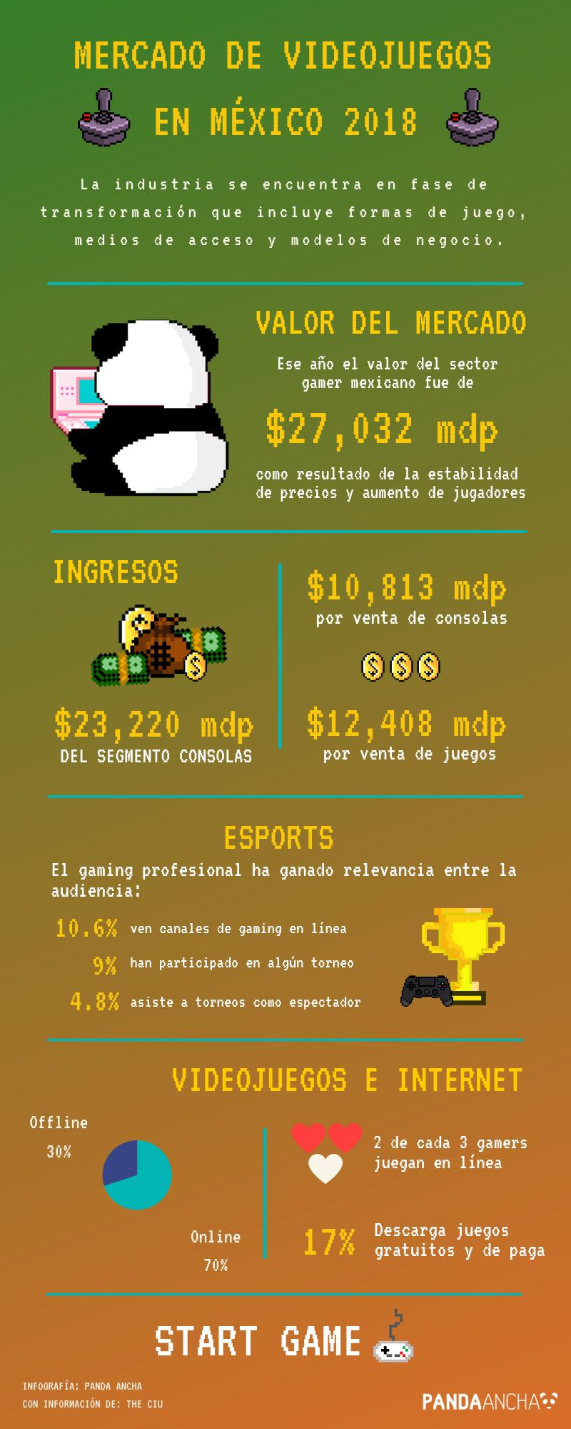 Mercado de videojuegos en México 2018 (INFOGRAFÍA)