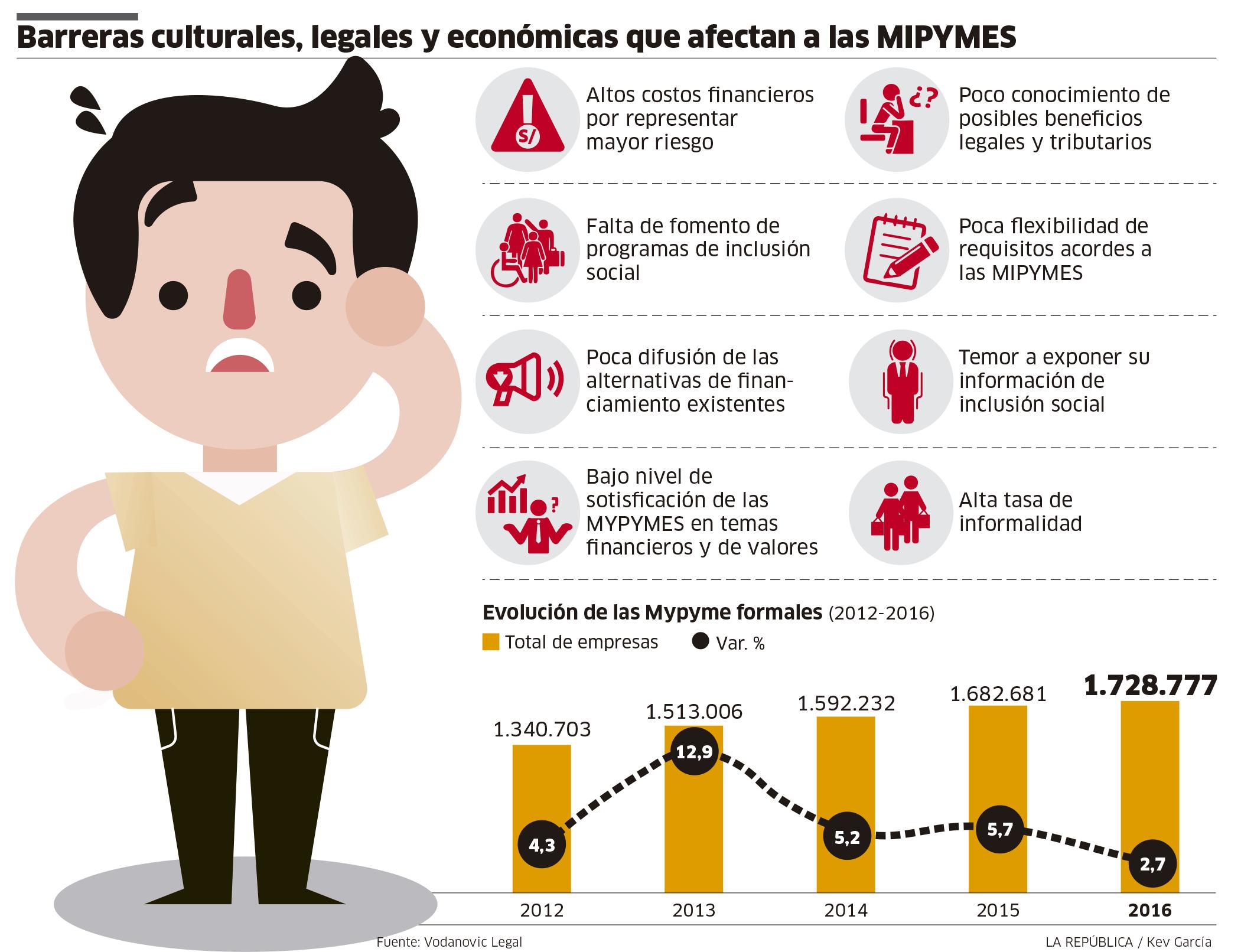 Barreras culturales, legales y económicas que afectan a las Mipymes [INFOGRAFÍA]