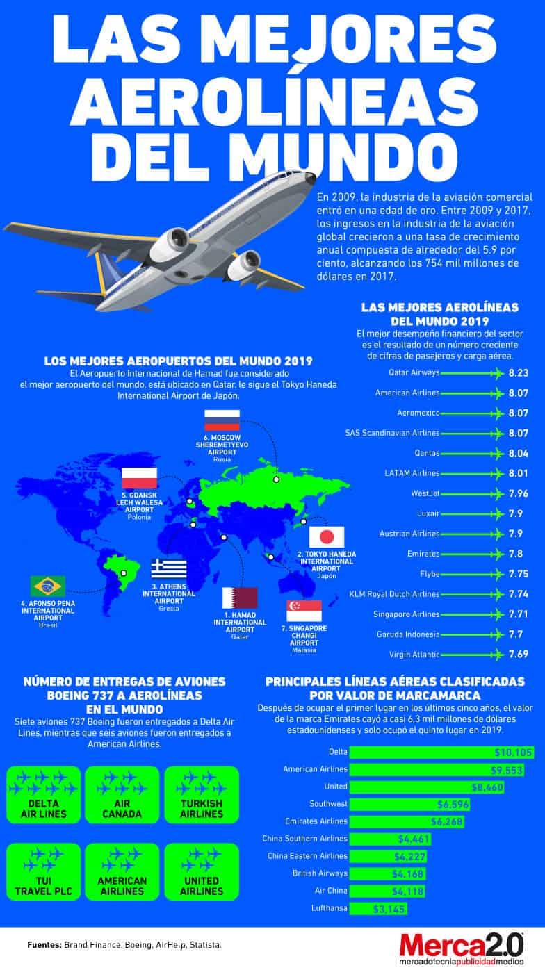 Infografía: Las mejores aerolíneas del mundo