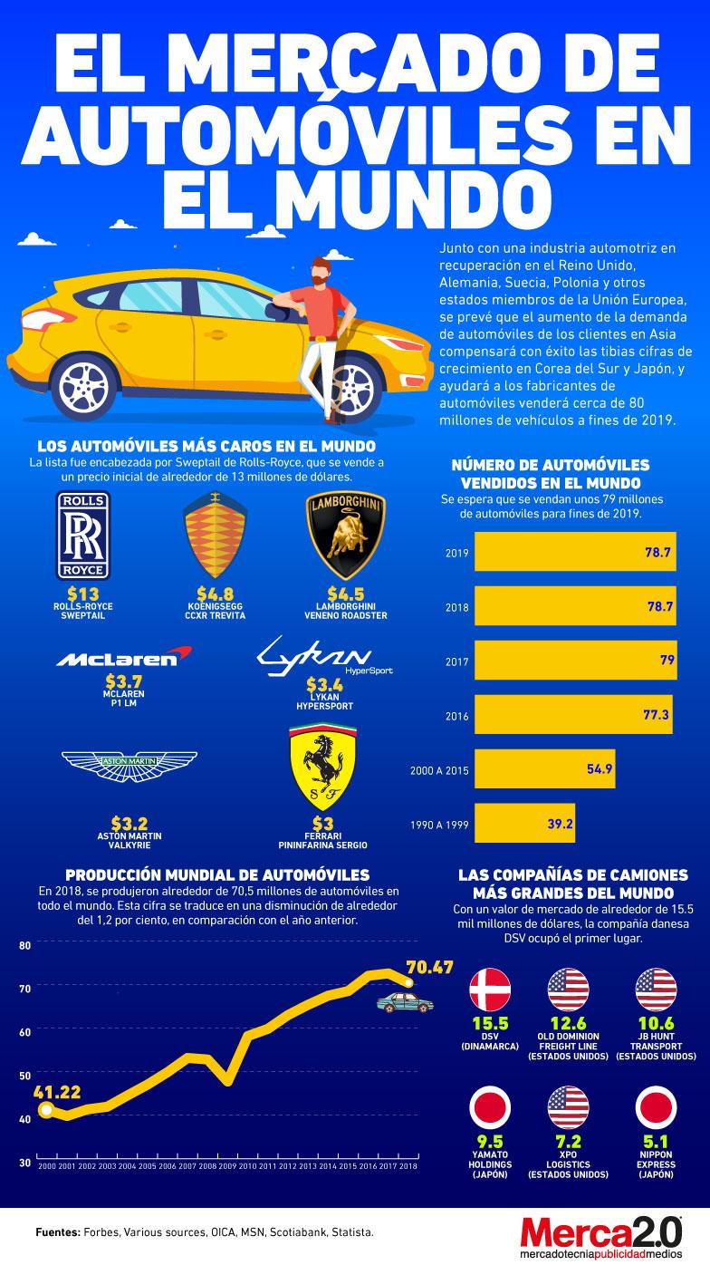 mercado de automóviles en el mundo